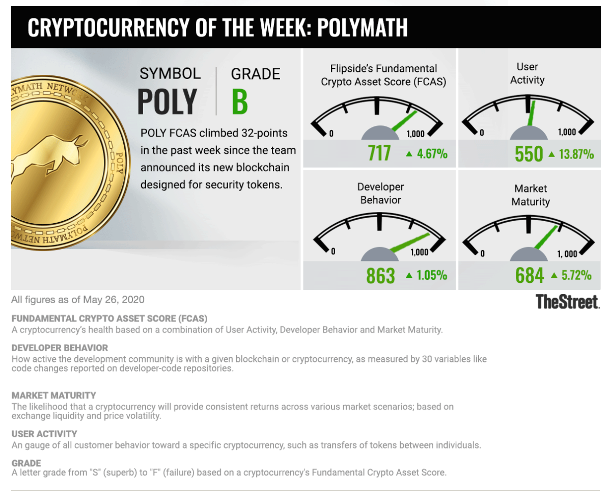 Cryptocurrency of the week: Polymath