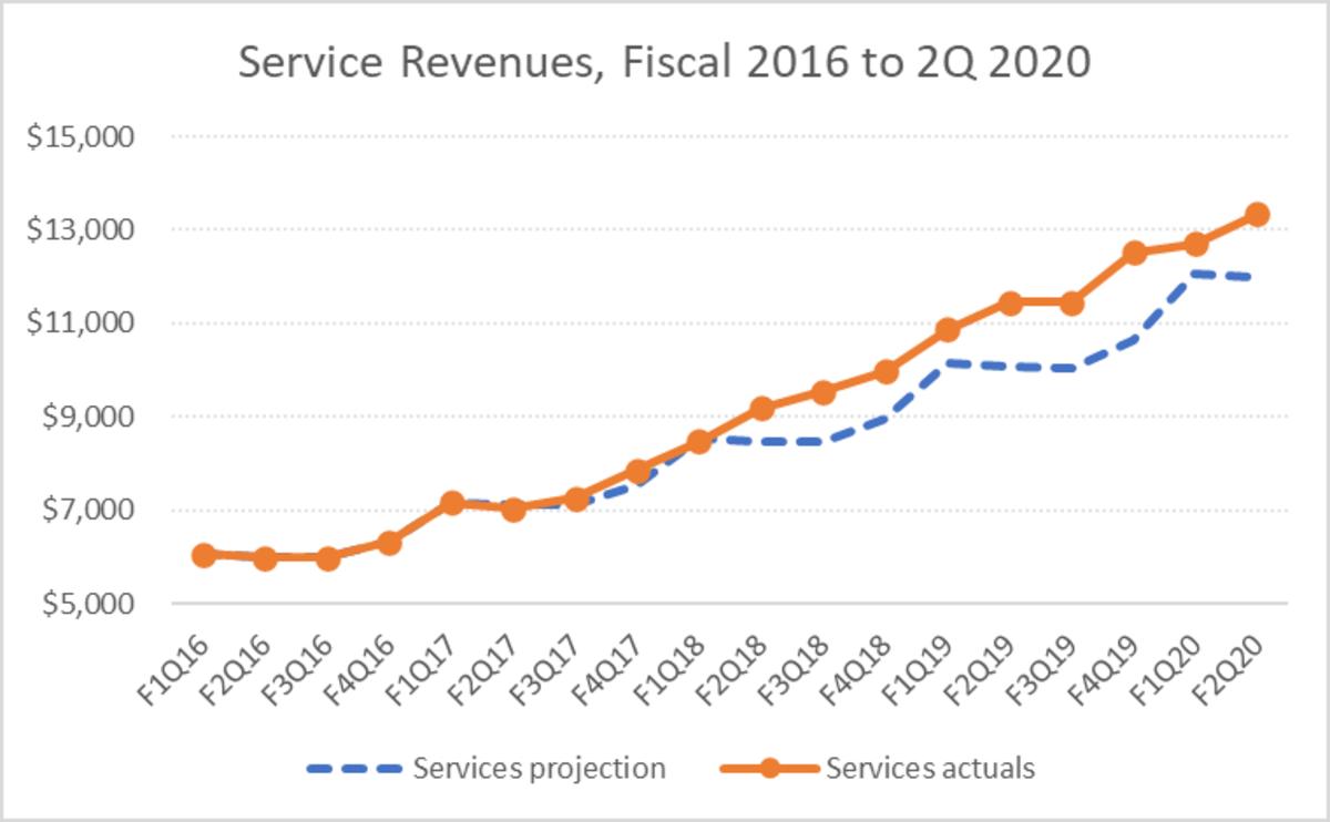Apple Service revenues by quarter since fiscal 2016