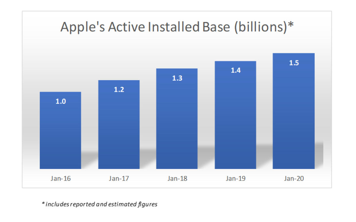 Apple's active installed base since 2016