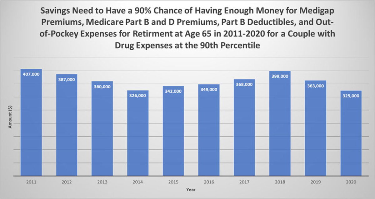 Chart showing how much money is required to pay for health care and medical expenses in retirement