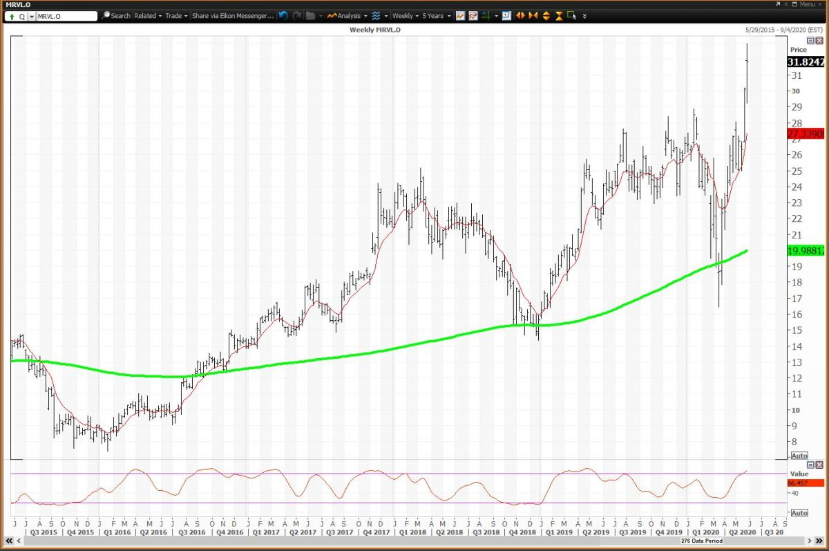 Weekly Chart for Marvell