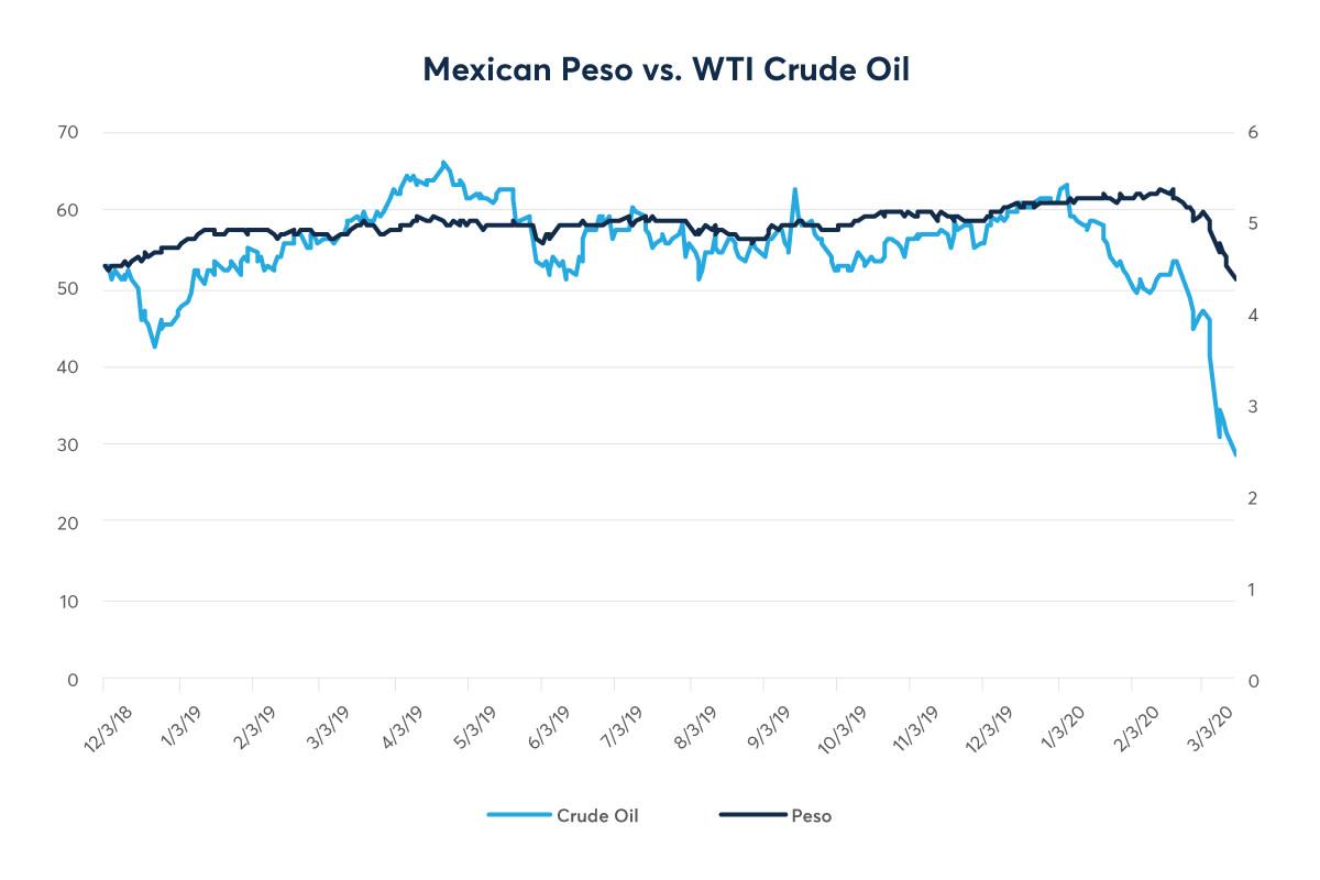 Peso-oil chart_1200x800