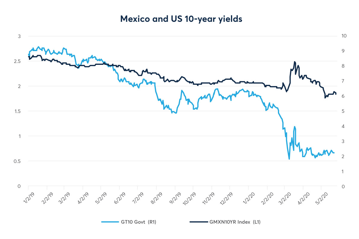 Mexico US yield chart_1200x800
