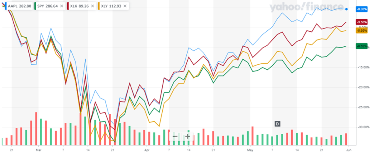 Apple stock versus comps since February 2020