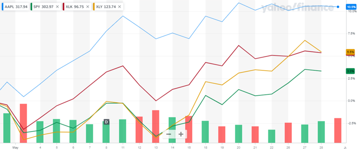 Apple stock versus comps in May 2020