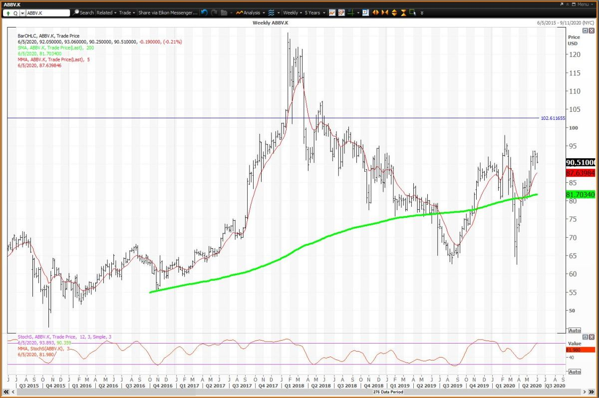 Weekly Chart for AbbVie