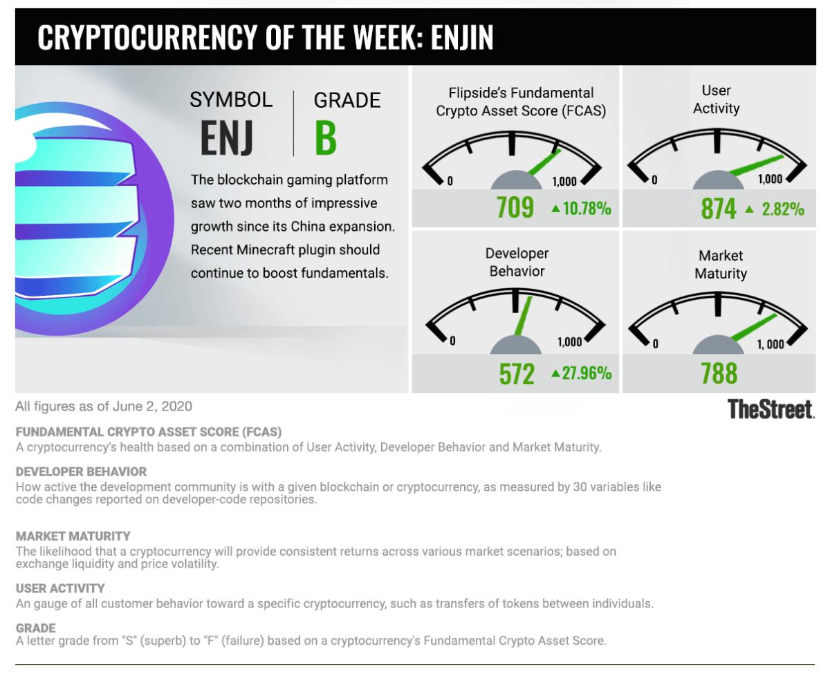 Cryptocurrency of the Week: Enjin