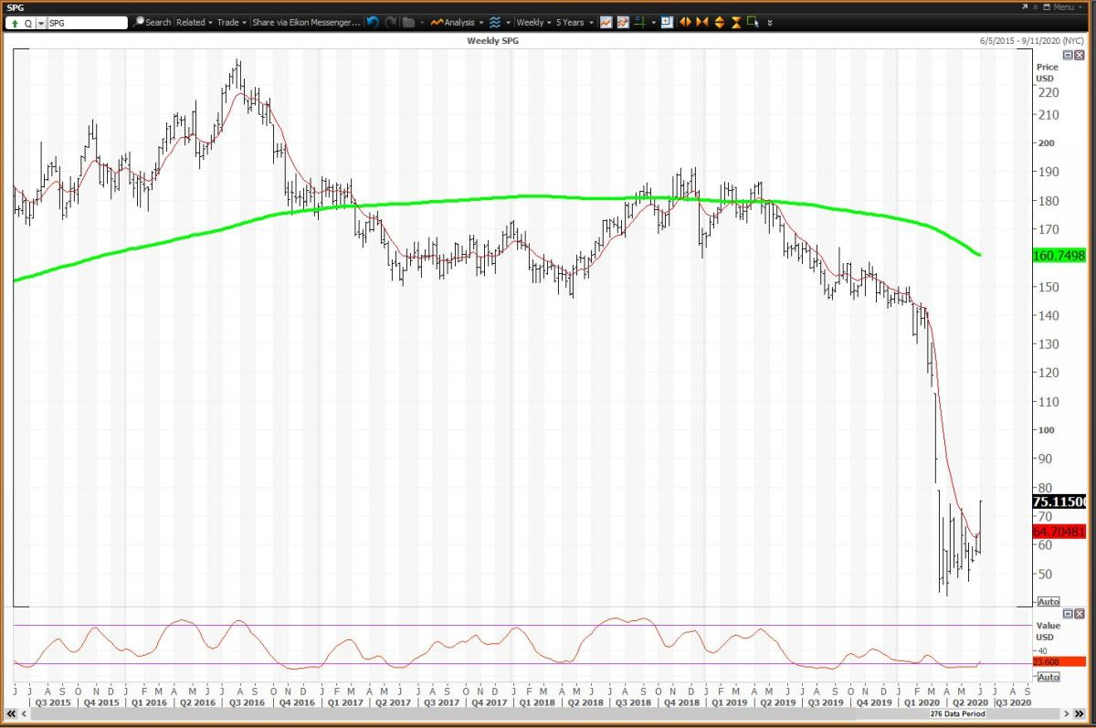 Weekly Chart for Simon Property