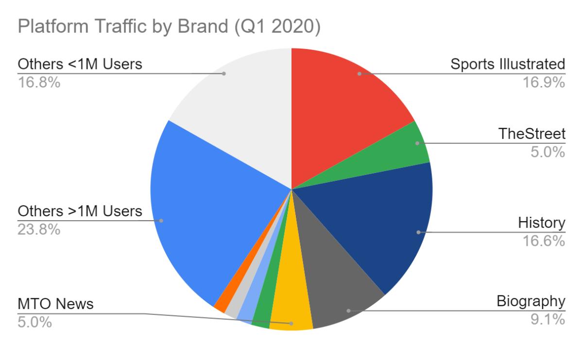 Platform Traffic By Brand Q1 2020