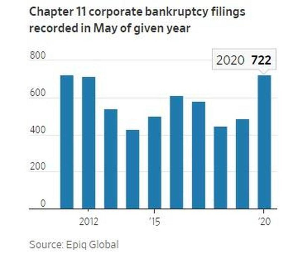 bankrutpcy filings
