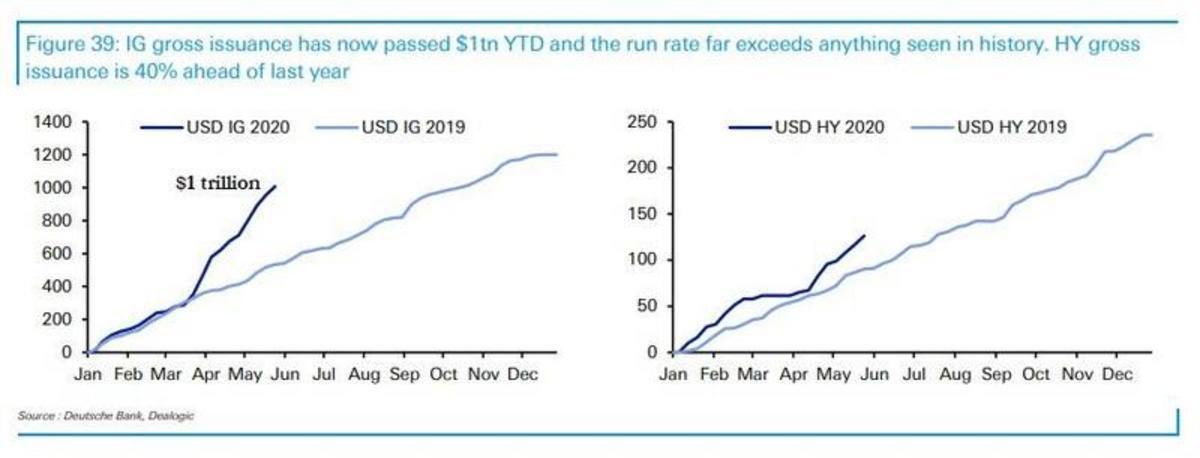 1 trillion in IG debt_2