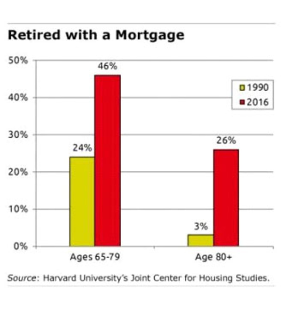 Retired-with-mortgage