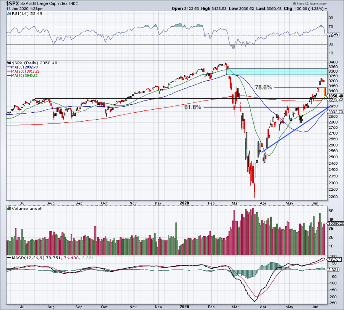 Daily chart of the S&P 500.