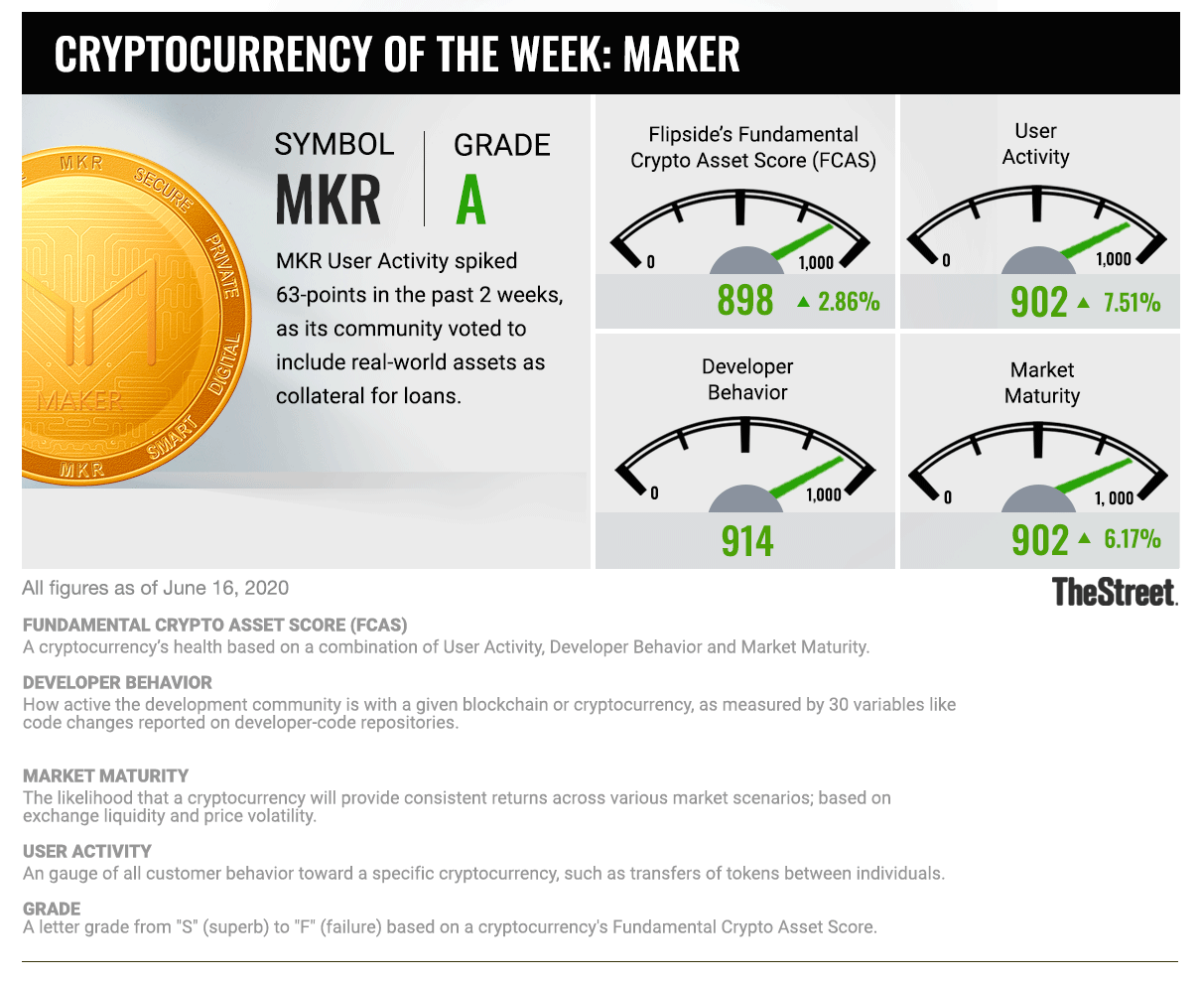 Cryptocurrency of the Week: 061620