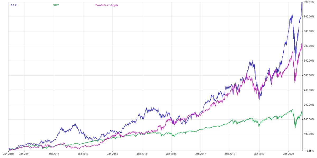 Graph, Apple stock performance since 2010 vs. S&P 500 vs. FAAMG