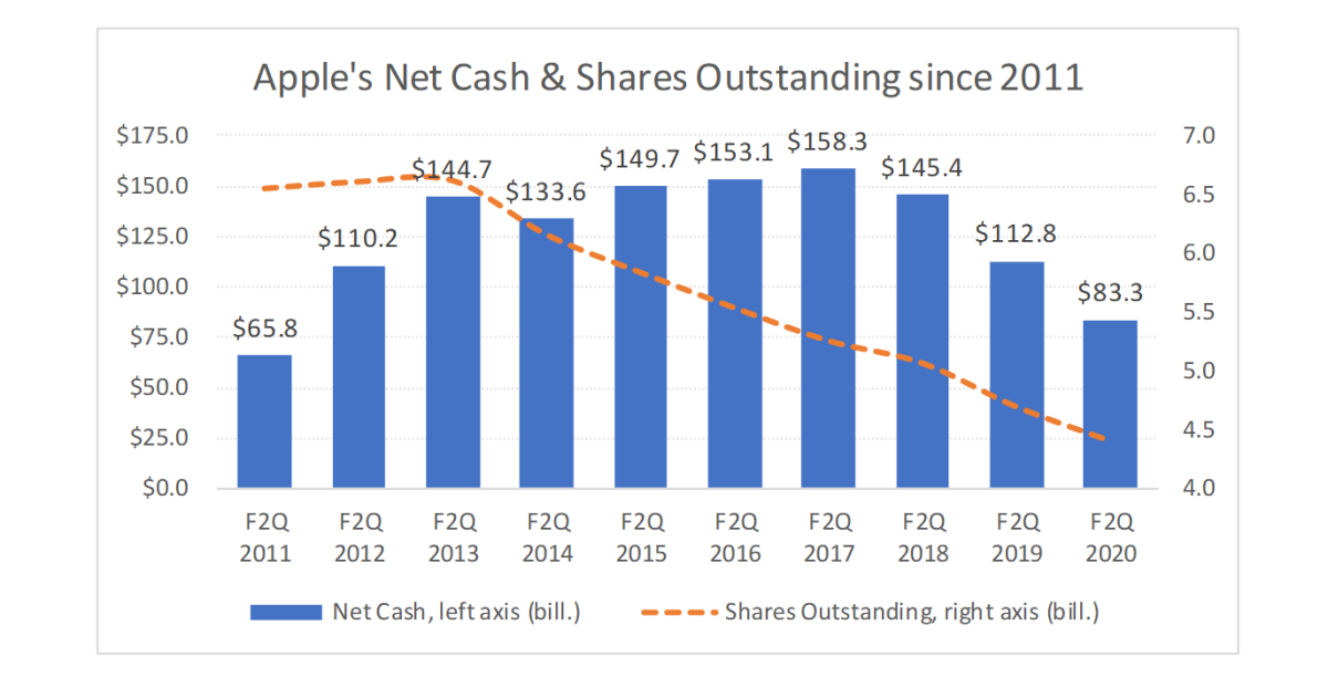 Graph, Apple net cash and shares outstanding since 2011
