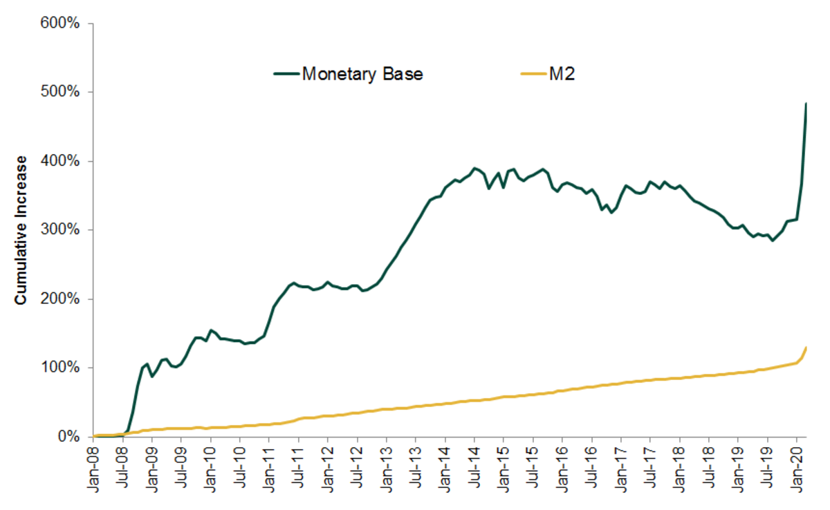 Source: Federal Reserve Bank of St. Louis, as of 06/04/2020. Monetary Base and M2, monthly, 01/01/2008–04/01/2020.