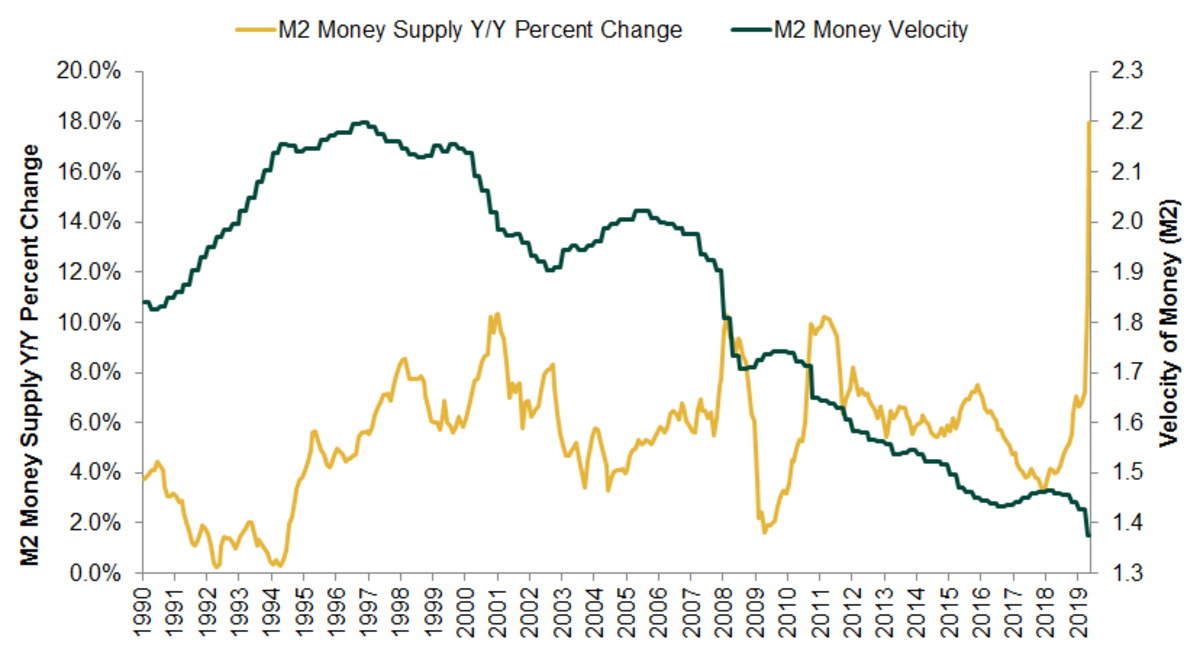 Source: FactSet, as of 06/04/2020. M2 Money Supply year-over-year percentage change and M2 money levels, monthly, 06/29/1990–01/01/2020.