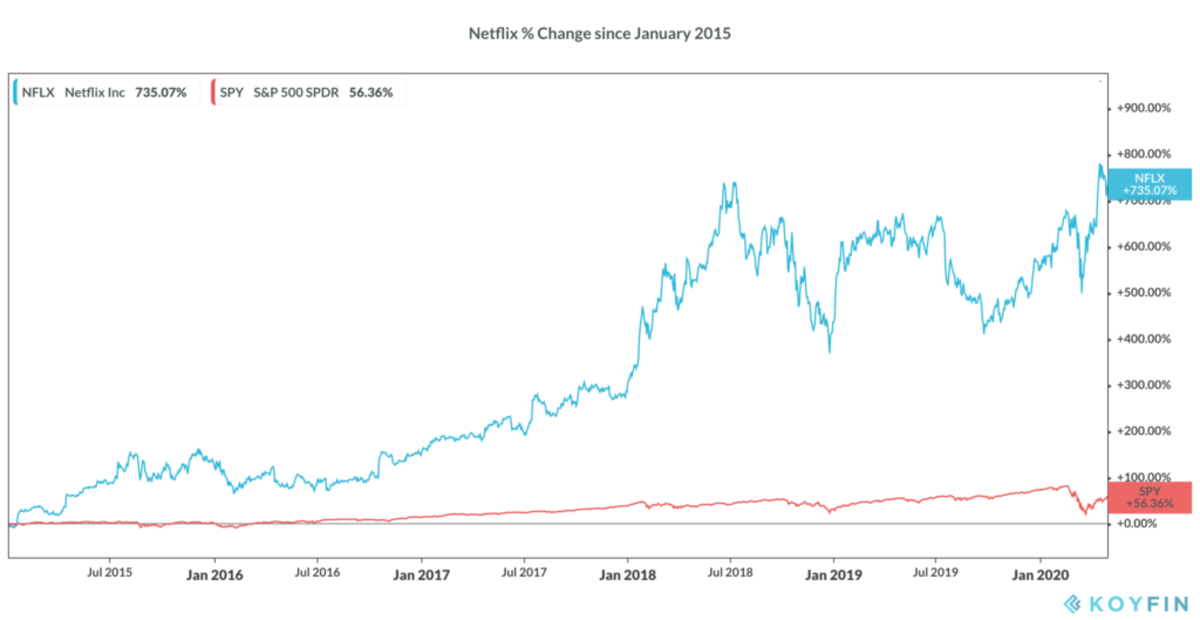 Netflix shares have grown 735% since January 2015, compared to 56% for SPY