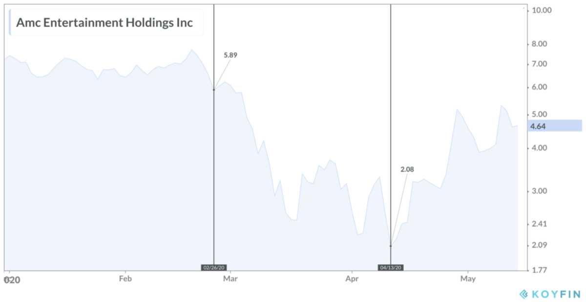 AMC shares are down 36% YTD