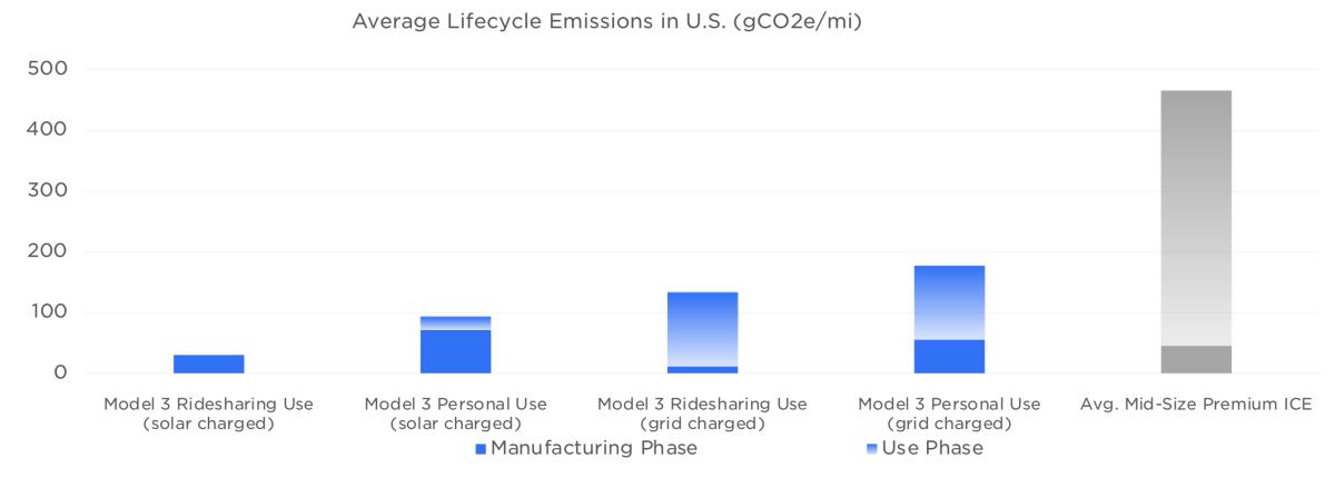 Tesla's 2019 Impact Report