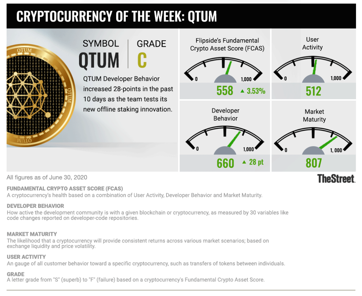 Cryptocurrency of the Week: 063020