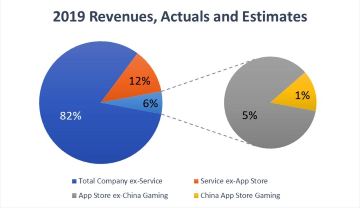 2019 Revenues, Actuals and Estimates