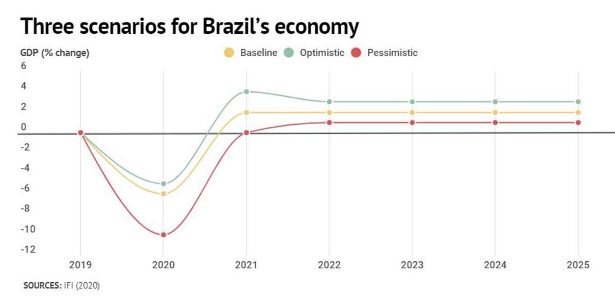 Chart 3 scenarios