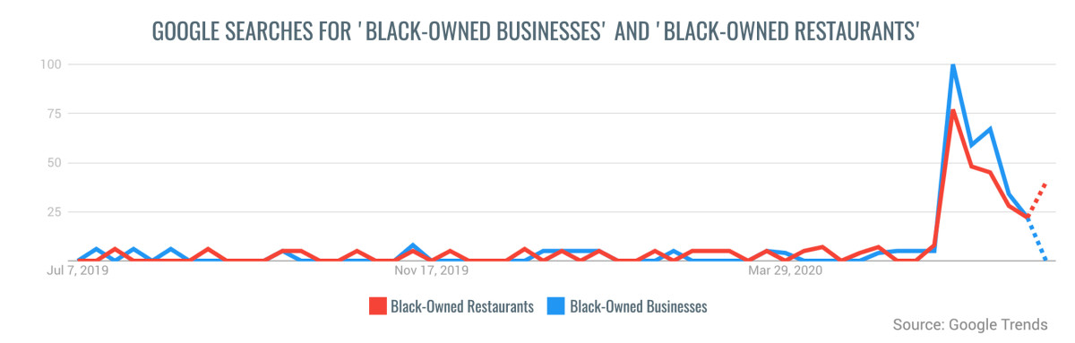 0707-Black-Owned-Businesses-Over-Time