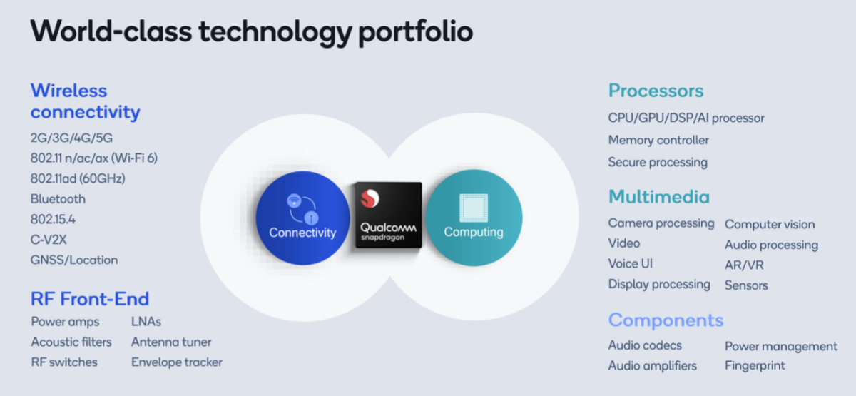 Qualcomm's chip technology assets. Source: Qualcomm.