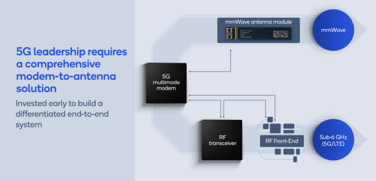 Qualcomm's end-to-end approach to developing 5G chip platforms. Source: Qualcomm.