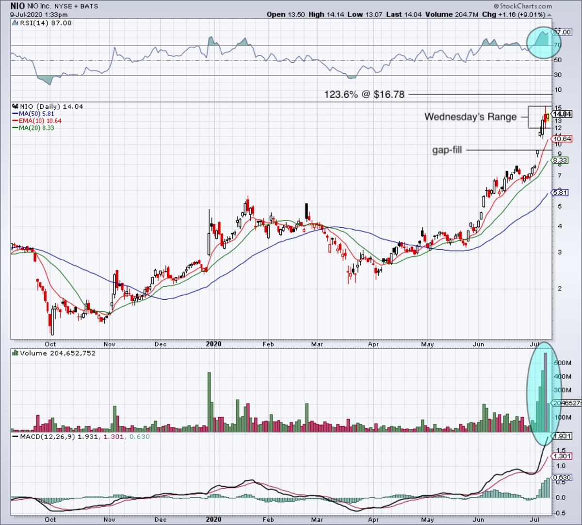 Daily chart of Nio stock.