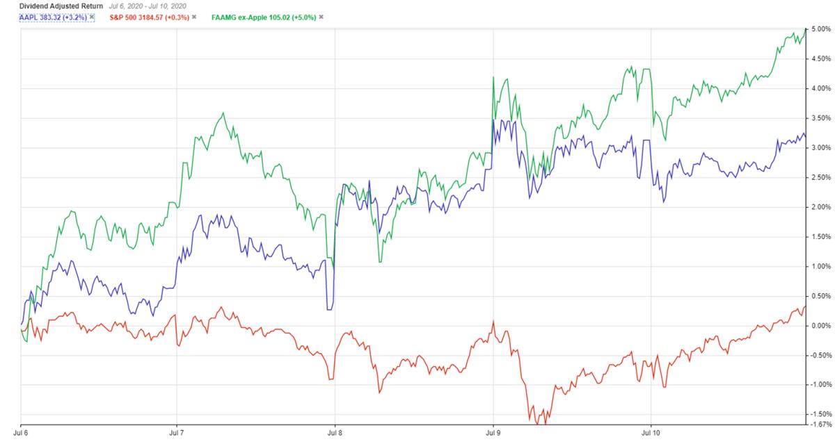 Apple vs. FAAMG vs. S&P 500 price chart week of July 6