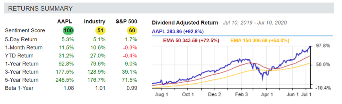 Table and chart, Apple stock momentum vs. industry and S&P 500
