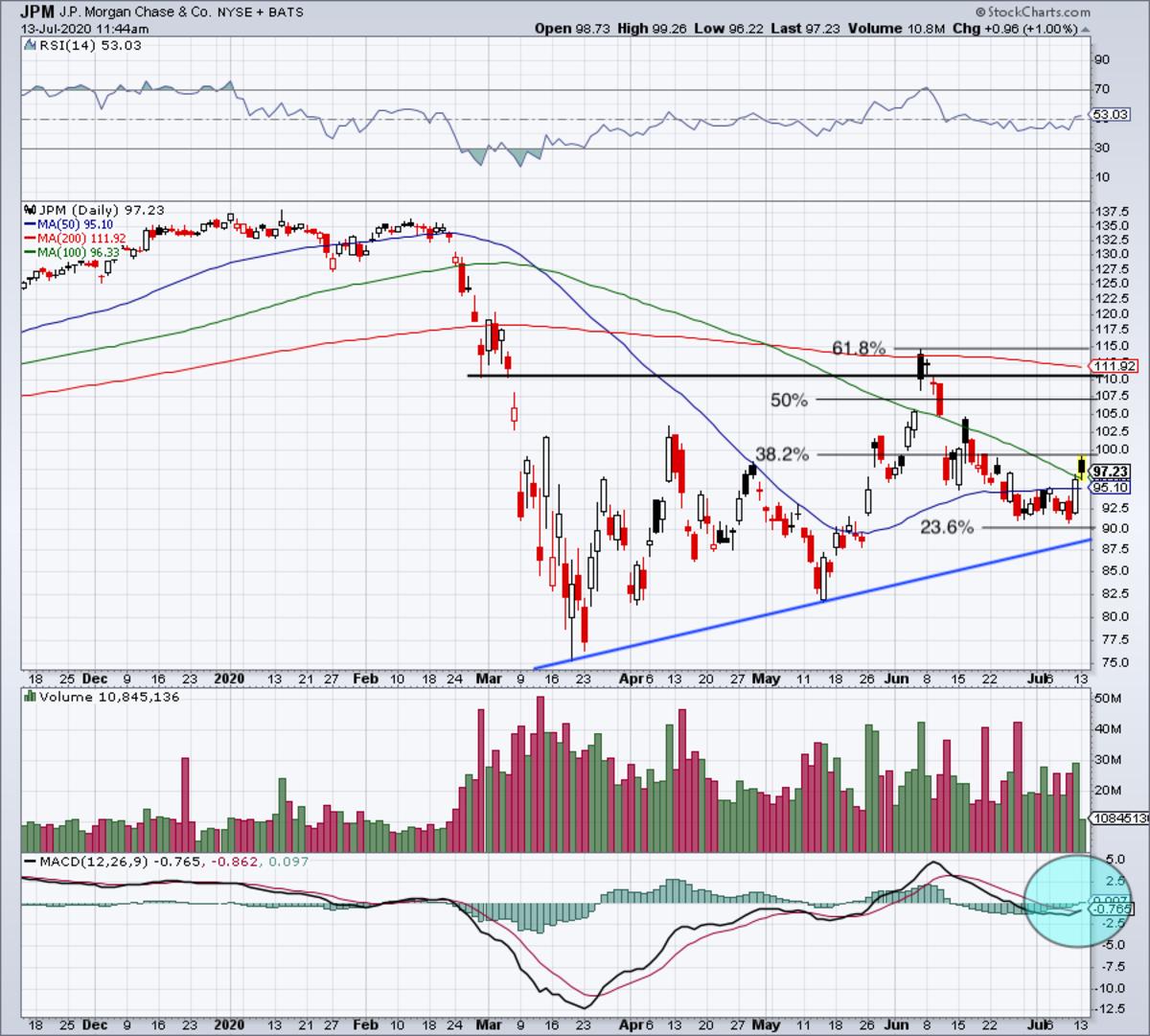 Daily chart of JPMorgan stock.