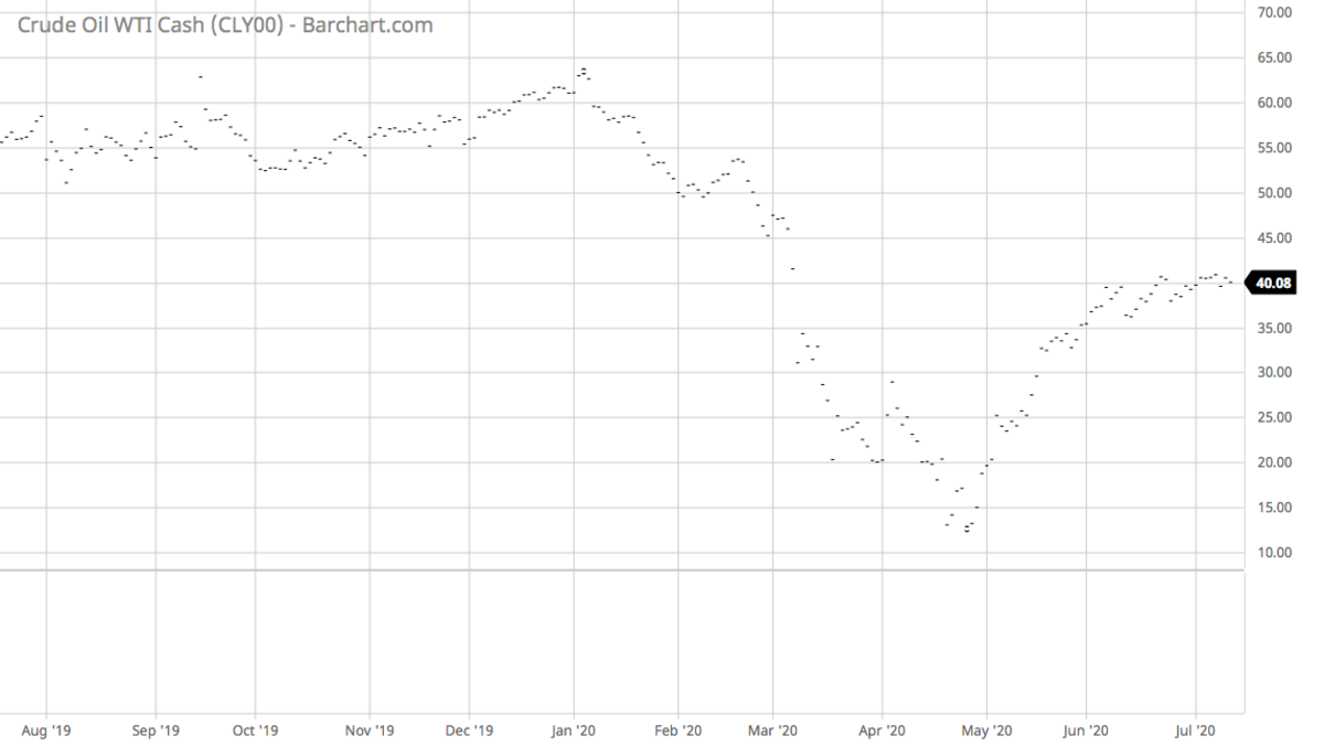 CLY00_Barchart_Interactive_Chart_07_14_2020