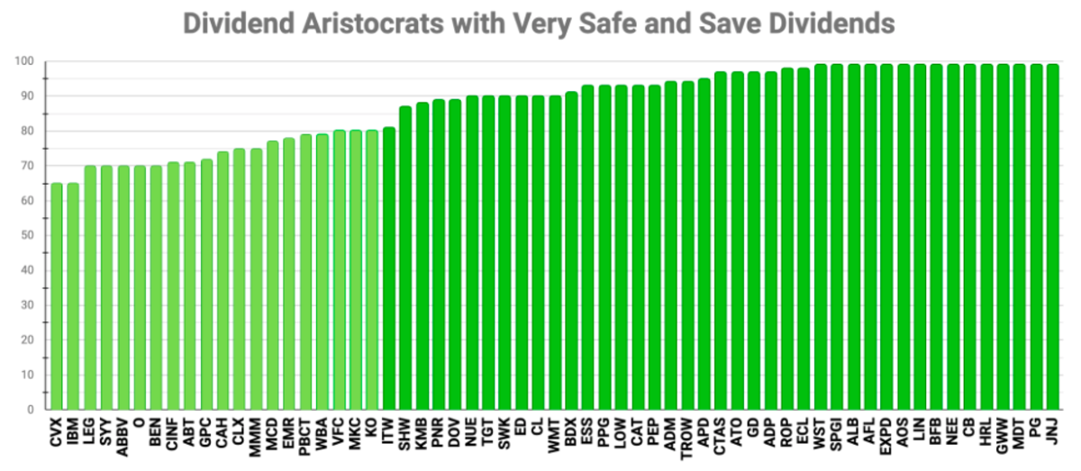 Chart by the author (data source: Simply Safe Dividends)