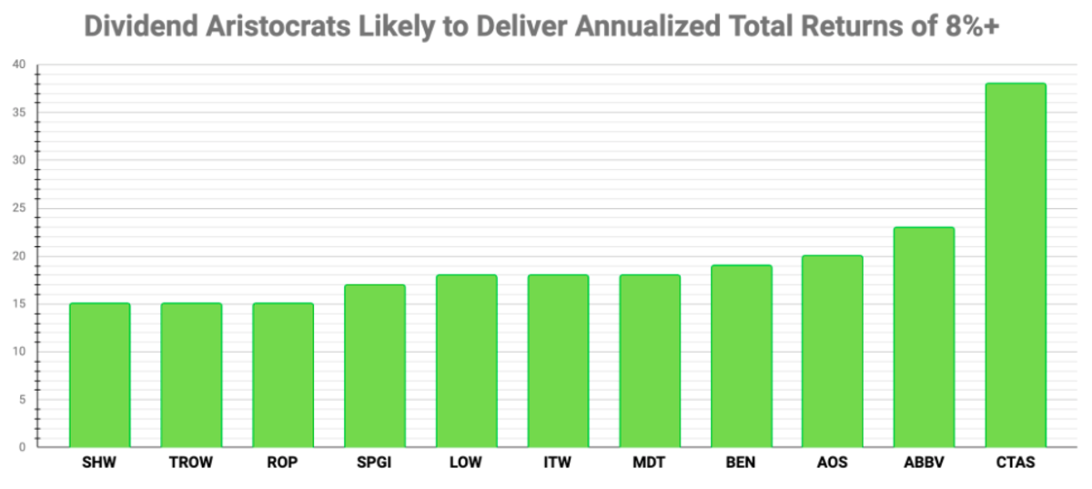 Chart by the author (data source: Portfolio Insight)
