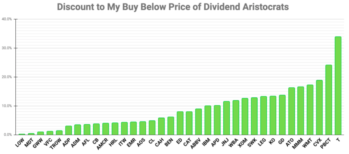 Chart by the author based on risk-adjusted Buy Below prices