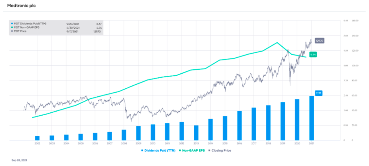 MDT non-GAAP EPS and dividends paid (TTM), with stock price overlay