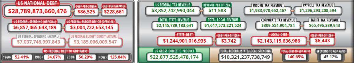 Debt Sept 22 2021
