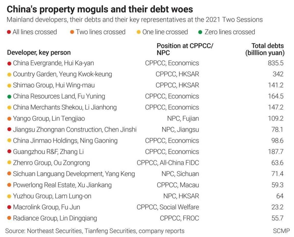 China's property moguls and their debt woes as of March 2021. Sources: Company reports. SCMP Graphics