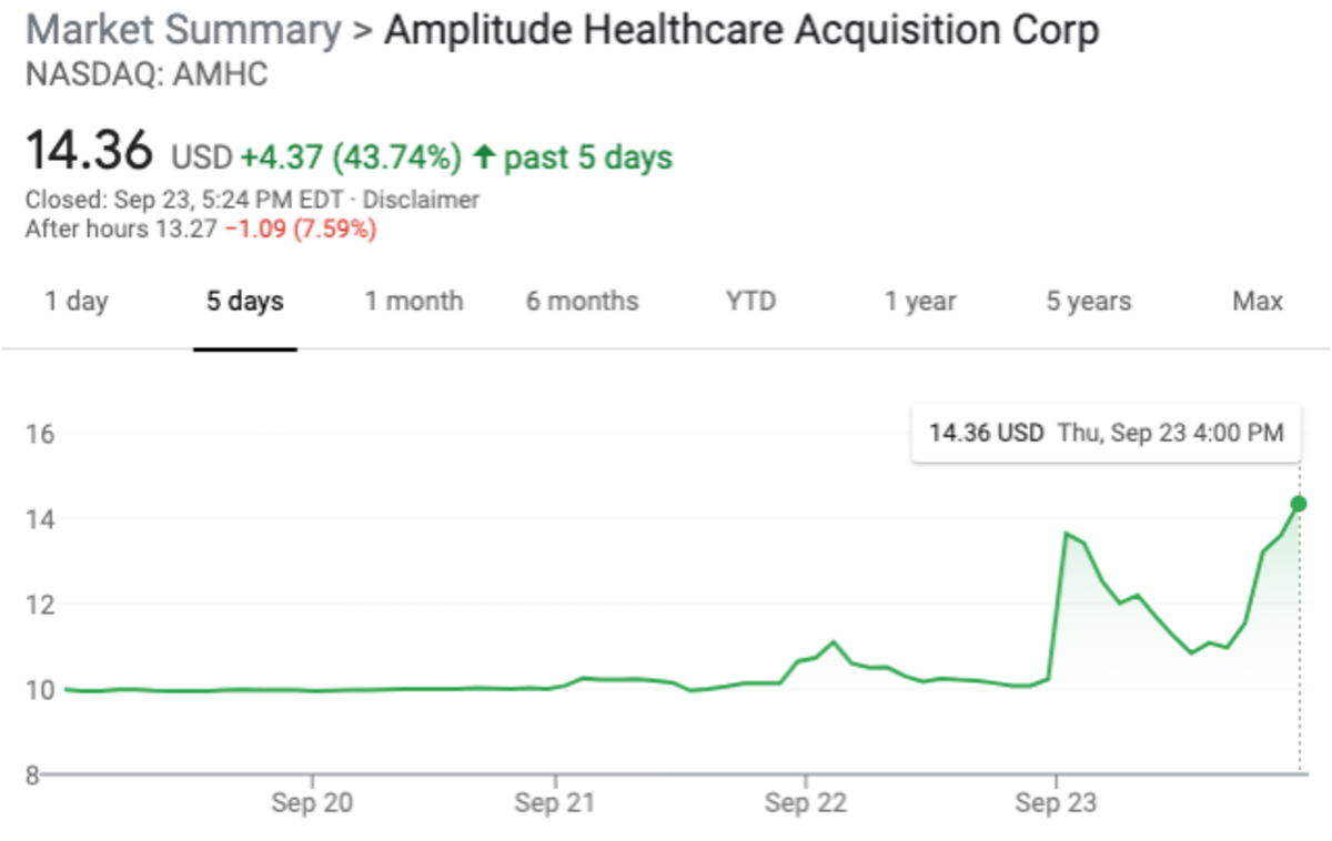 AMHC over the last 5 days
