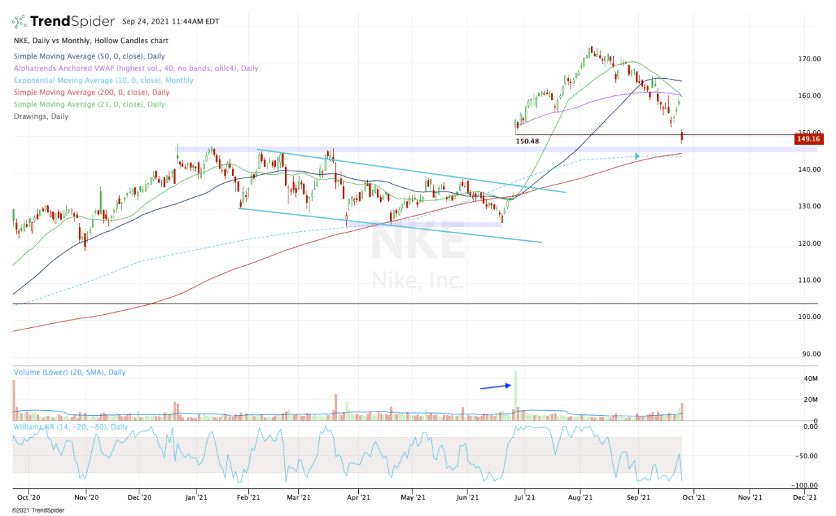 Daily chart of Nike stock.