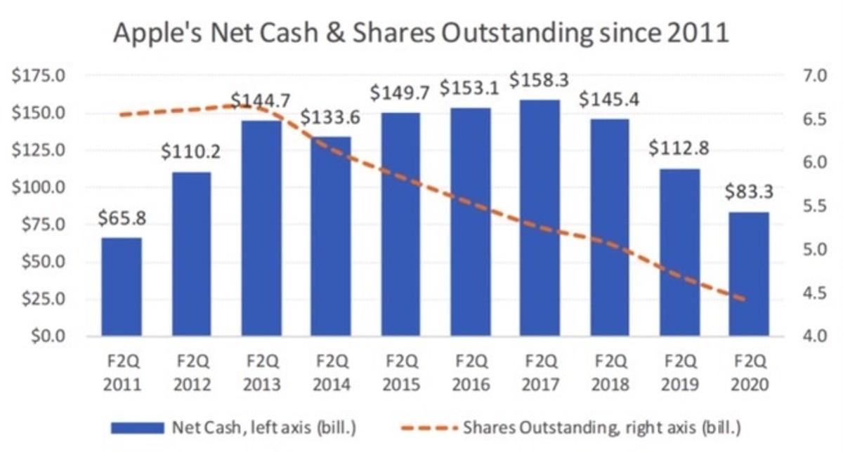 Figure 2: Apple's net cash & shares outstanding since 2011.