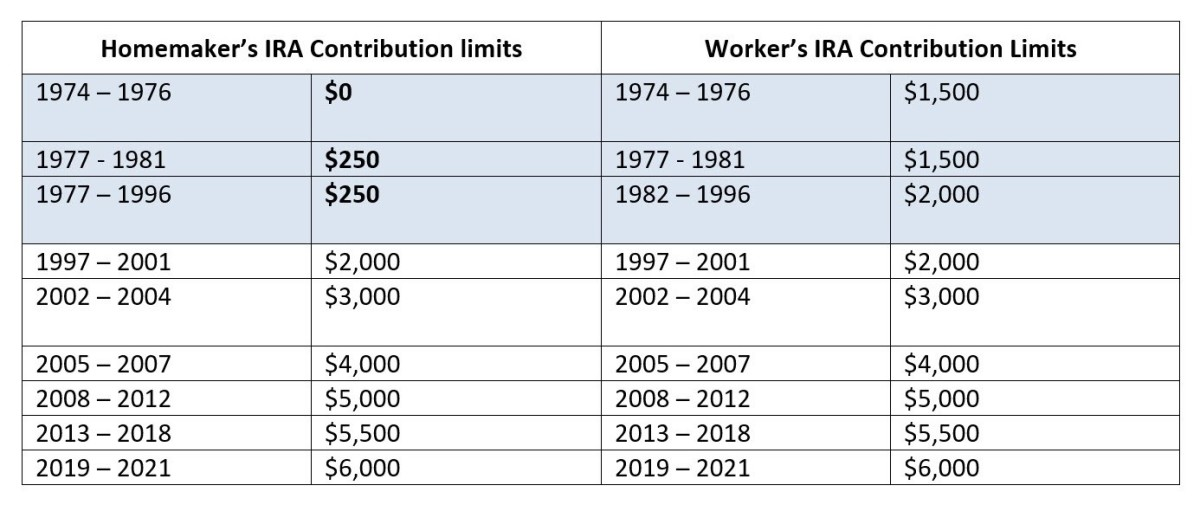 Homemaker's IRA contribution limits versus worker's IRA contribution limits, since 1974