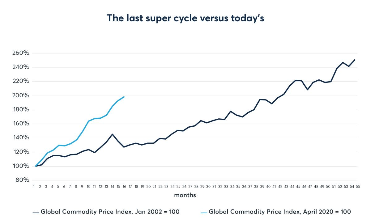 Supercycle_Chart_1200x800_v2