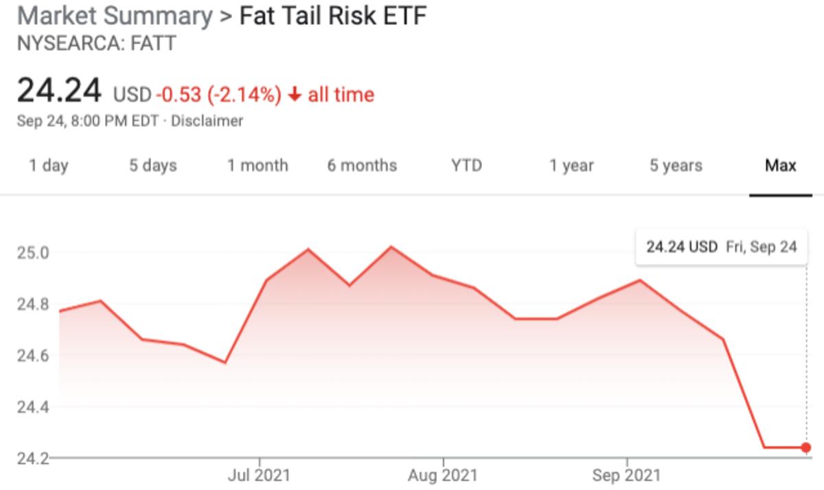 FATT is down 2.1% since launch