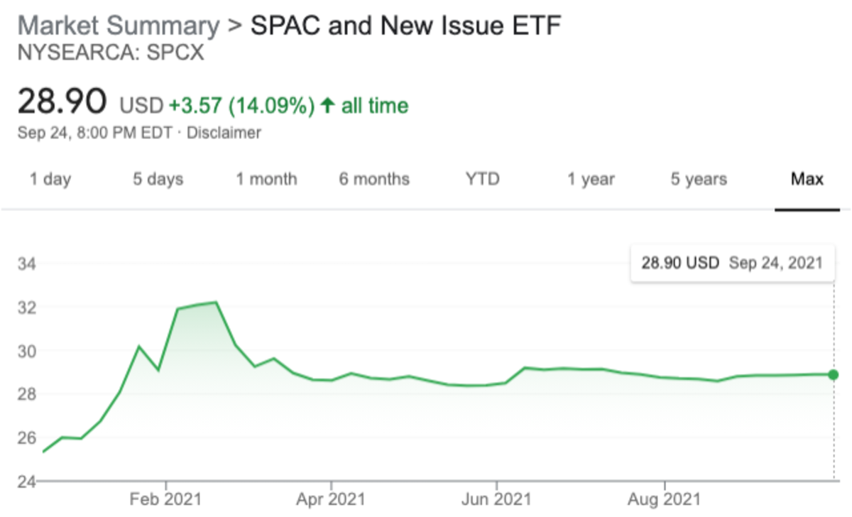 SPCX is up over 14% all-time.