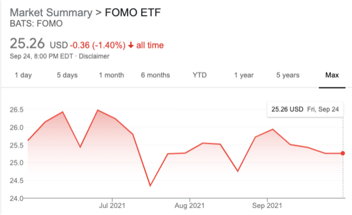 FOMO is down 1.4% since launch